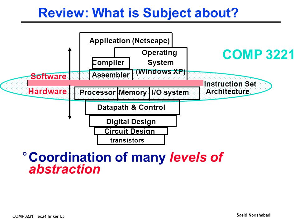 Review: What is Subject about
