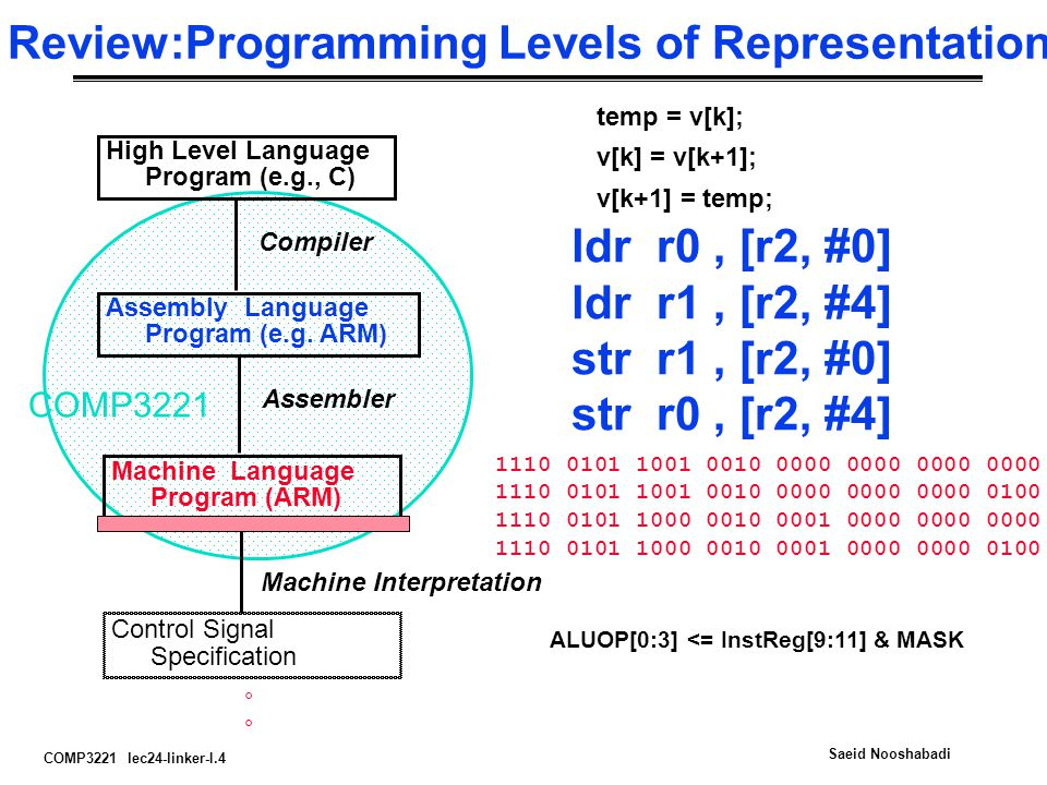 Review:Programming Levels of Representation