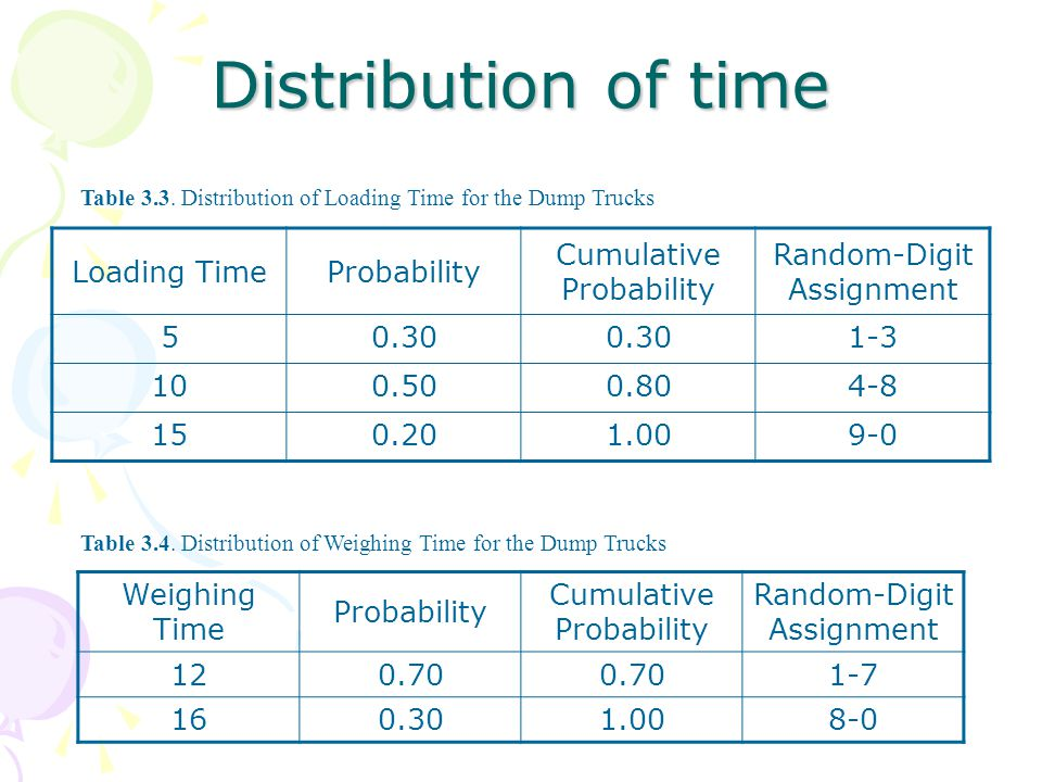Distribution of time Loading Time Probability Cumulative Probability
