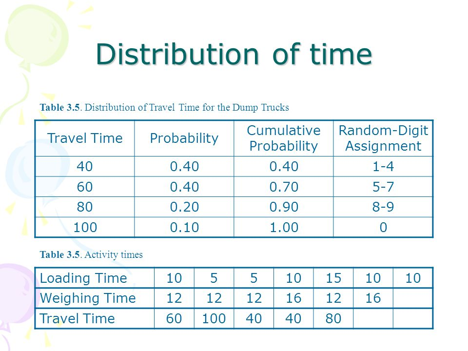Distribution of time Travel Time Probability Cumulative Probability