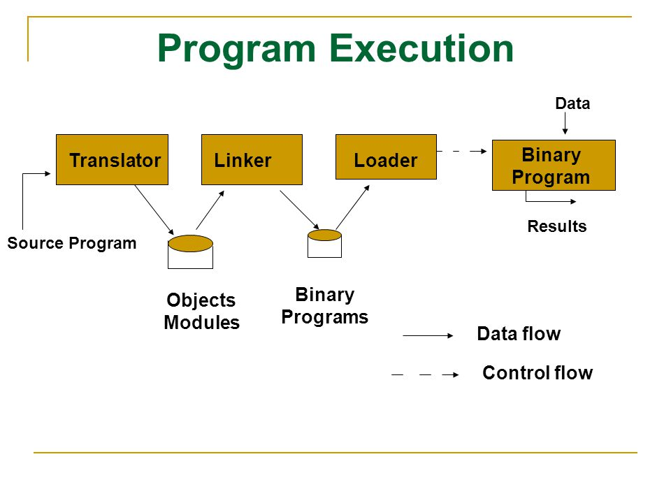 Program Execution Binary Program Translator Linker Loader