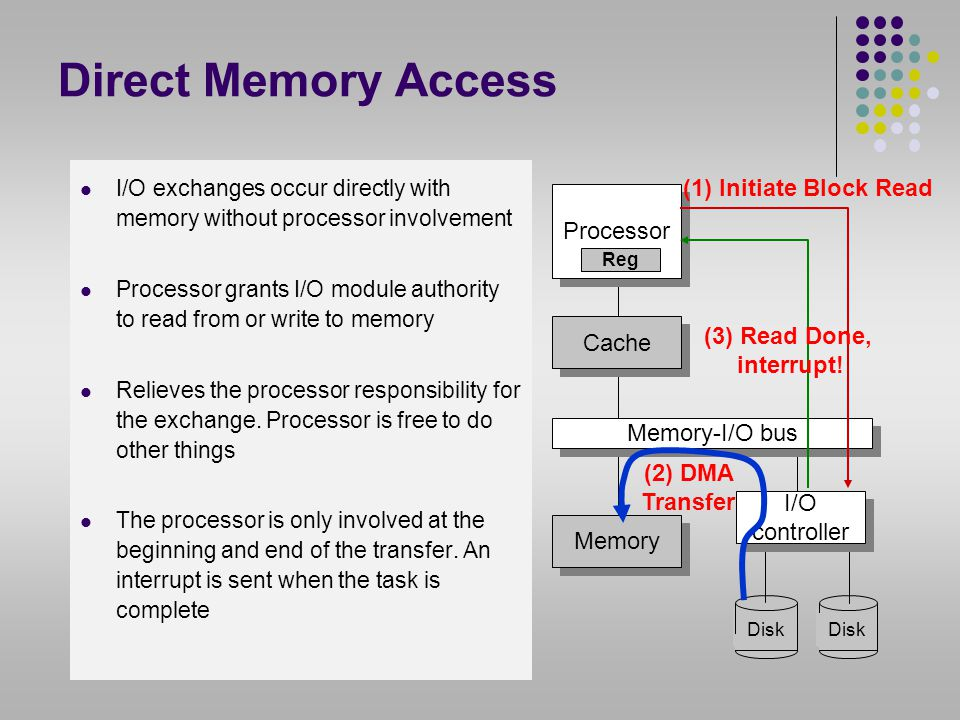 Direct Memory Access (1) Initiate Block Read Processor Cache
