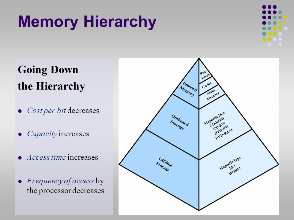 Memory Hierarchy Going Down the Hierarchy Cost per bit decreases