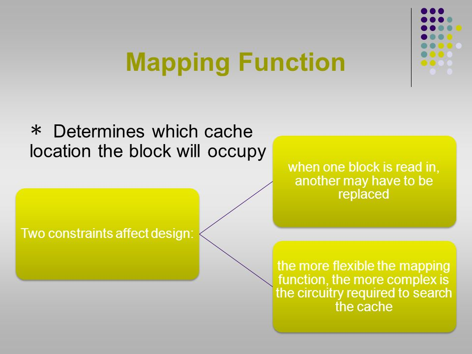 Mapping Function Determines which cache location the block will occupy
