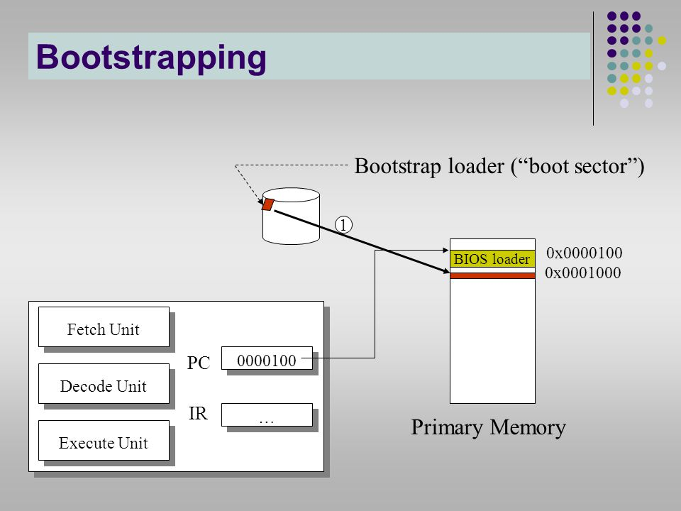 Bootstrapping Bootstrap loader ( boot sector ) Primary Memory PC IR 1