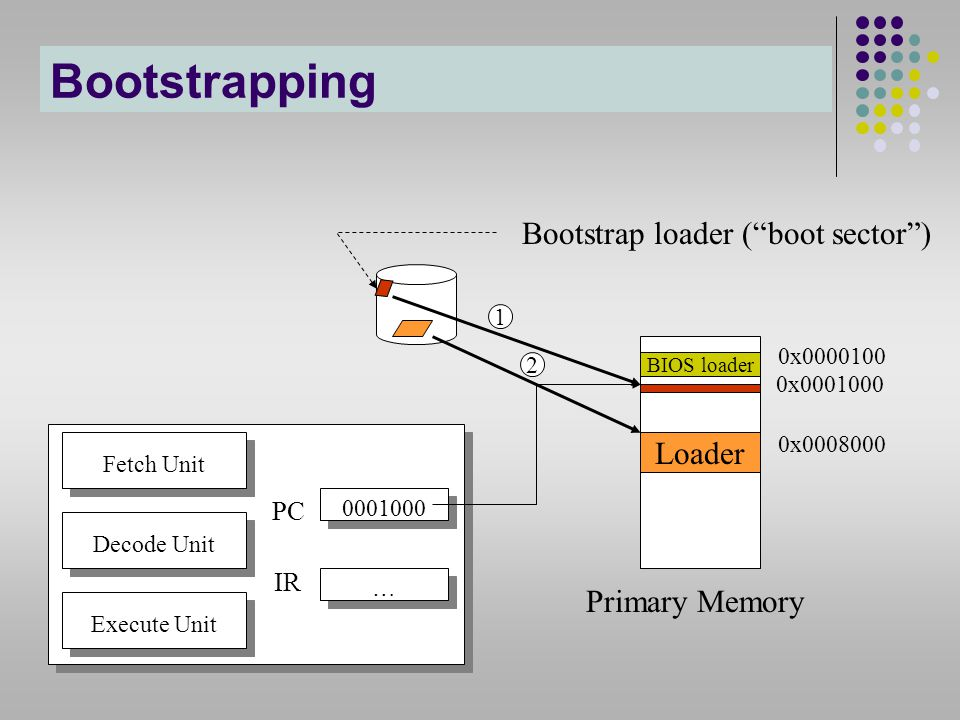 Bootstrapping Bootstrap loader ( boot sector ) Loader Primary Memory