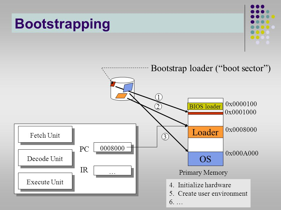 Bootstrapping Bootstrap loader ( boot sector ) Loader OS PC IR 1