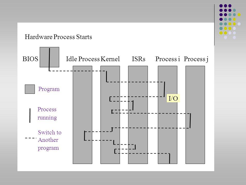 Hardware Process Starts