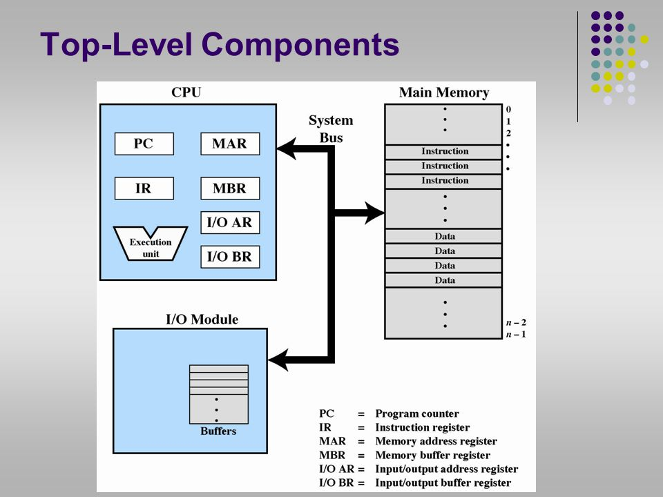 Top-Level Components