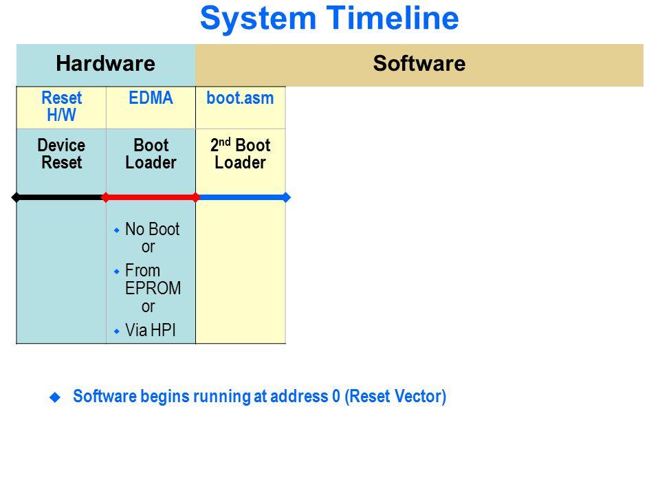 System Timeline Hardware Software Reset H/W EDMA boot.asm Device Reset