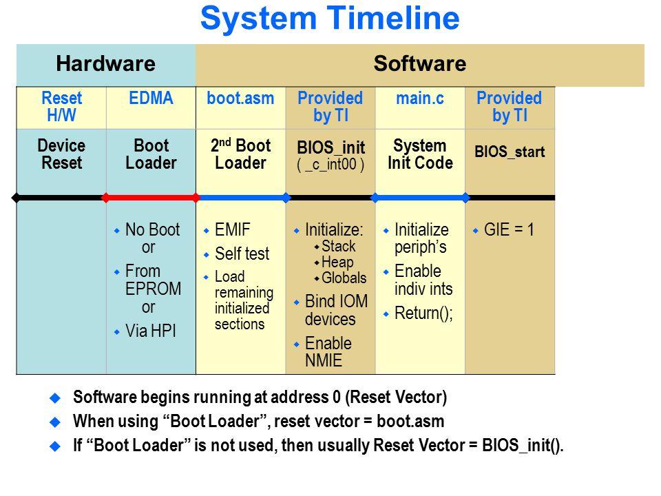 System Timeline Hardware Software Reset H/W EDMA boot.asm