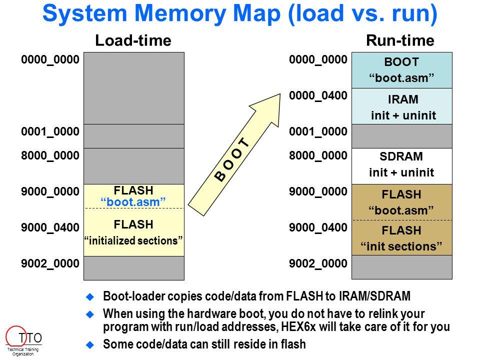 System Memory Map (load vs. run)