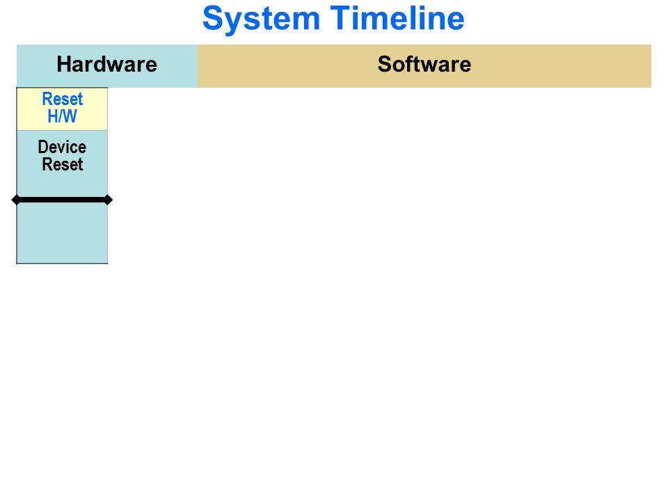 System Timeline Hardware Software Reset H/W Device Reset