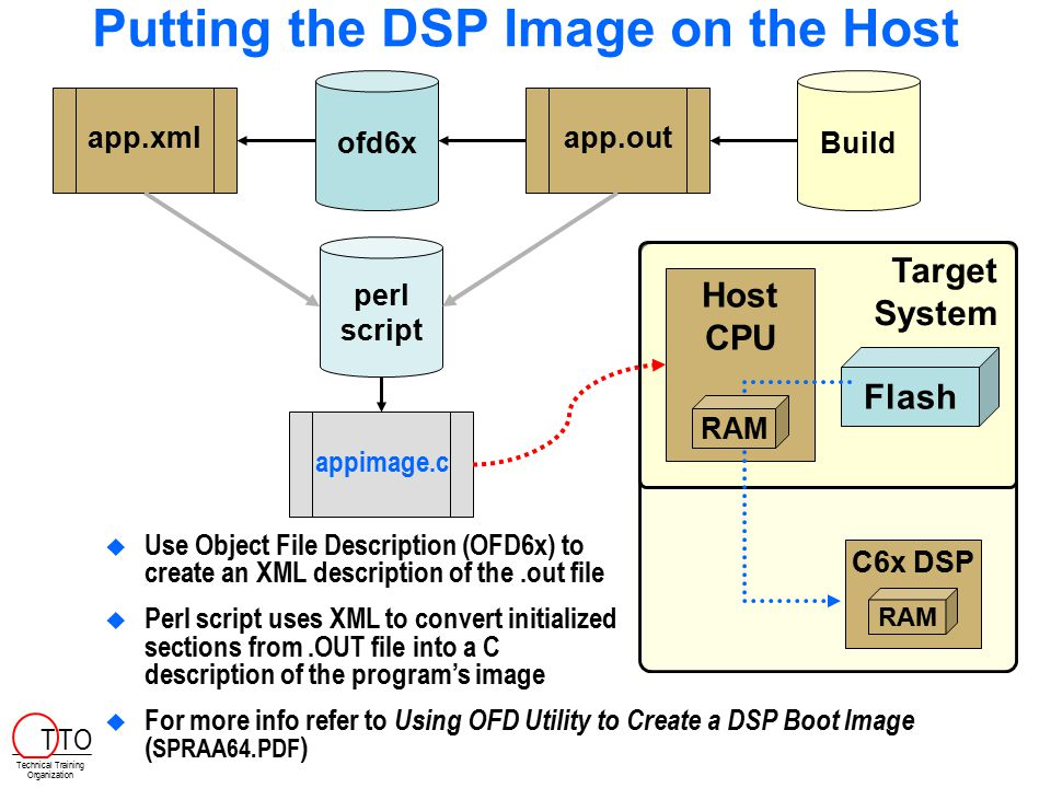 Putting the DSP Image on the Host