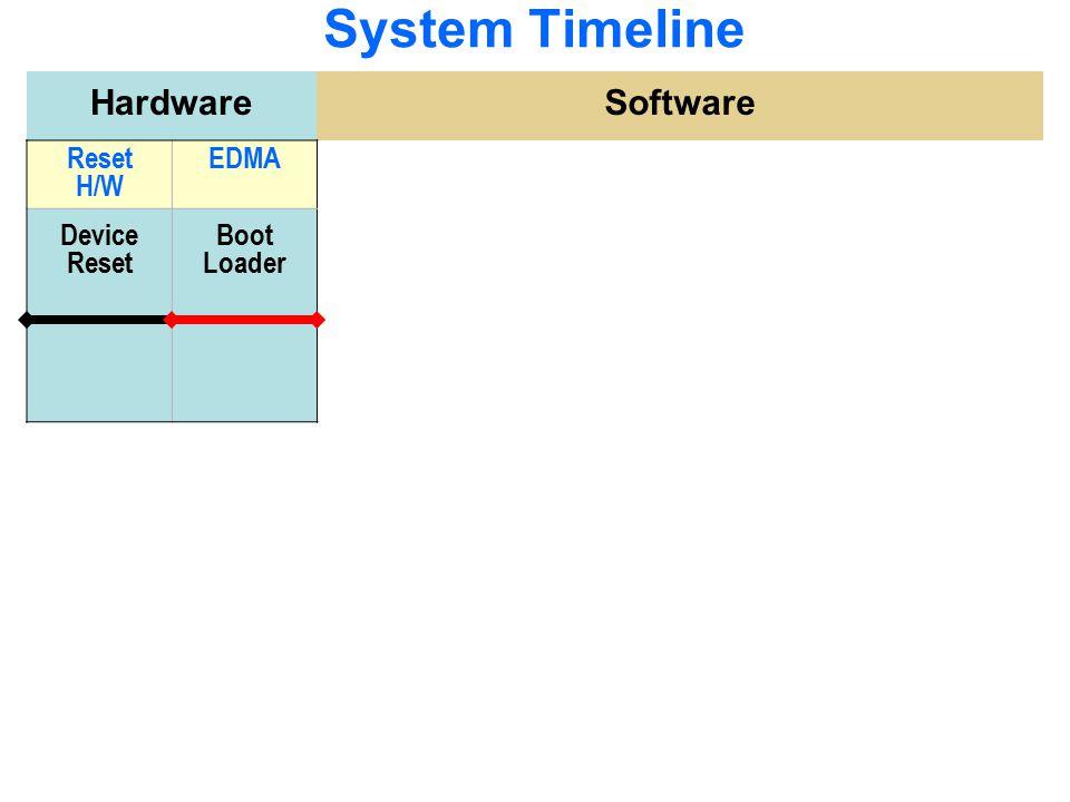 System Timeline Hardware Software Reset H/W EDMA Device Reset