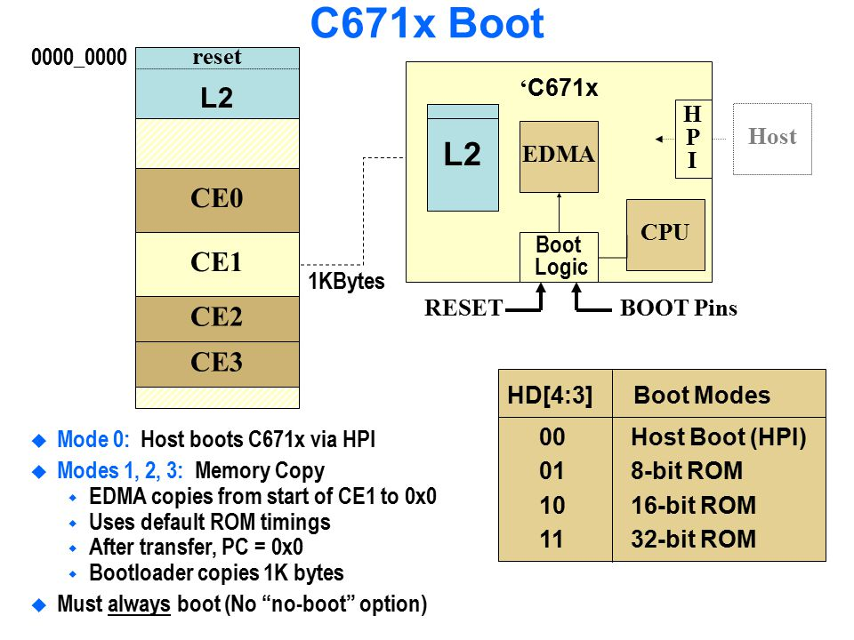 C671x Boot L2 L2 CE0 CE1 CE2 CE3 0000_0000 reset 'C671x CPU EDMA
