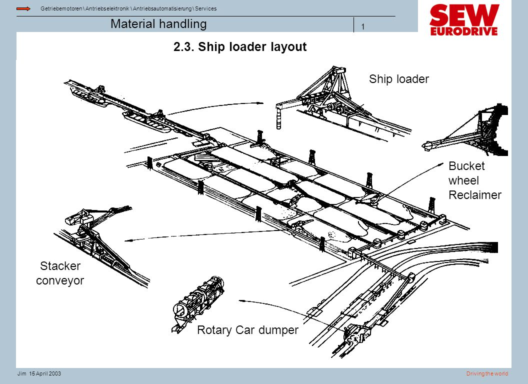 2.3. Ship loader layout Ship loader Bucket wheel Reclaimer