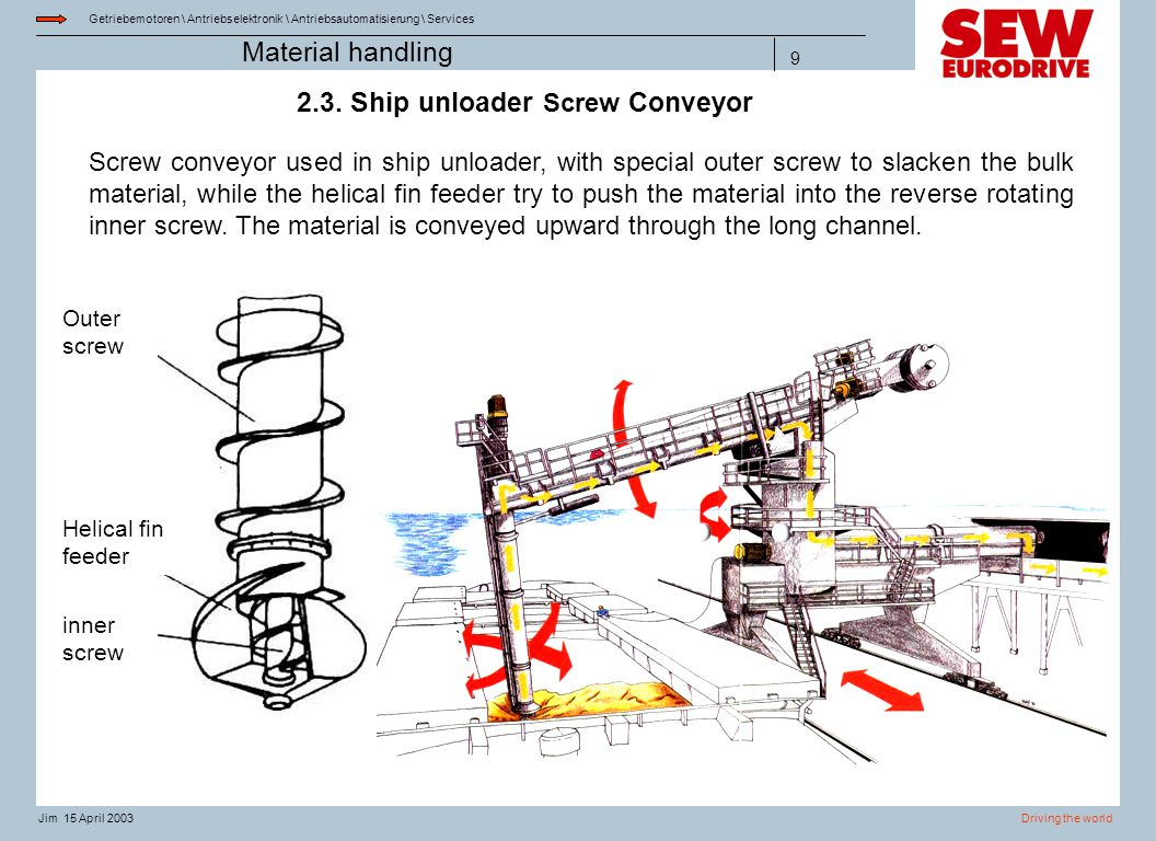 2.3. Ship unloader Screw Conveyor