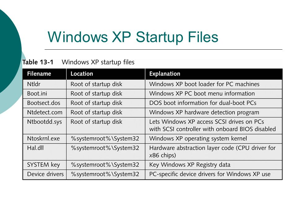 Windows XP Startup Files