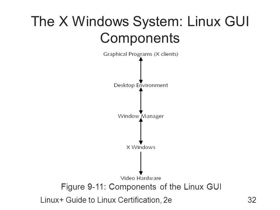 The X Windows System: Linux GUI Components