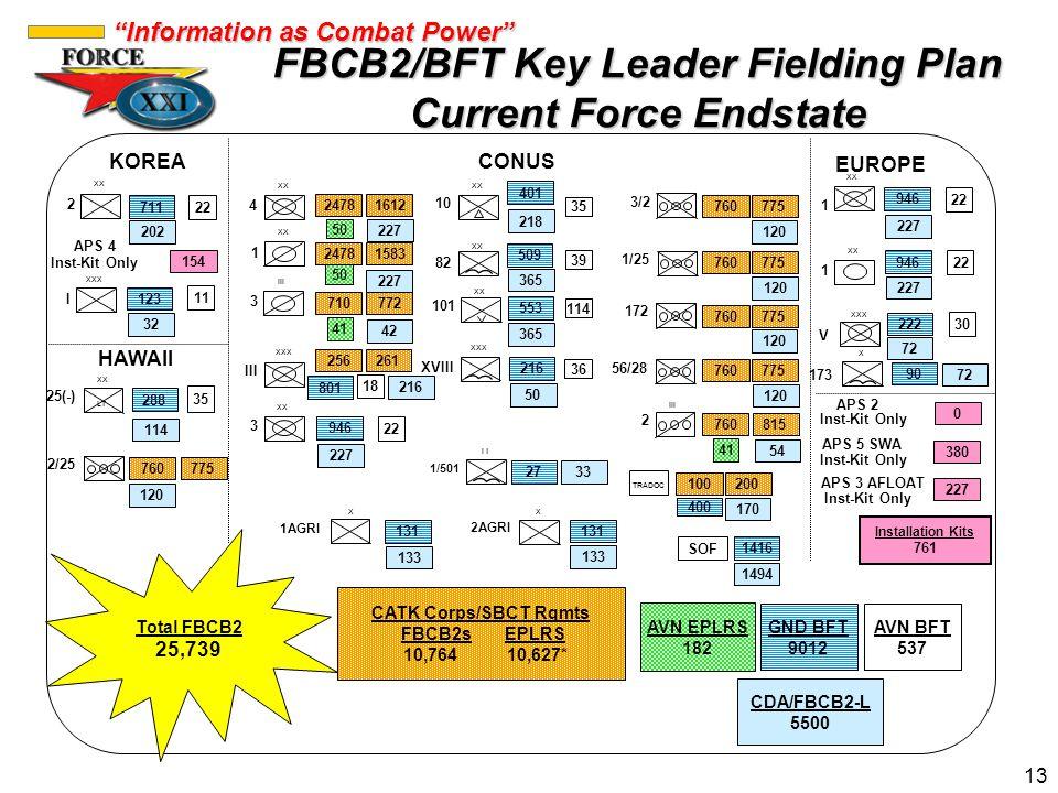 FBCB2/BFT Key Leader Fielding Plan Current Force Endstate