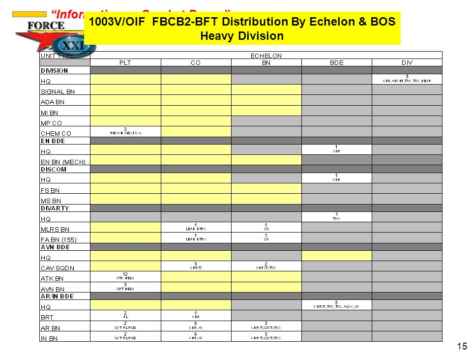 1003V/OIF FBCB2-BFT Distribution By Echelon & BOS