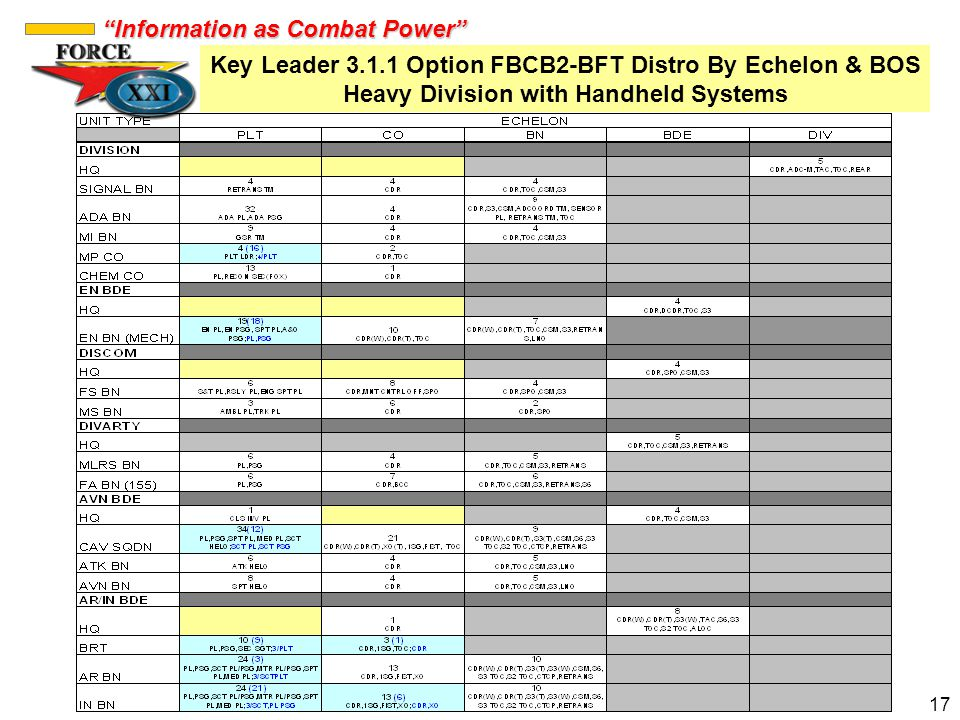 Key Leader 3.1.1 Option FBCB2-BFT Distro By Echelon & BOS