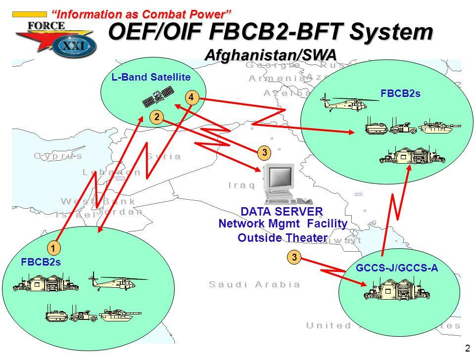 OEF/OIF FBCB2-BFT System