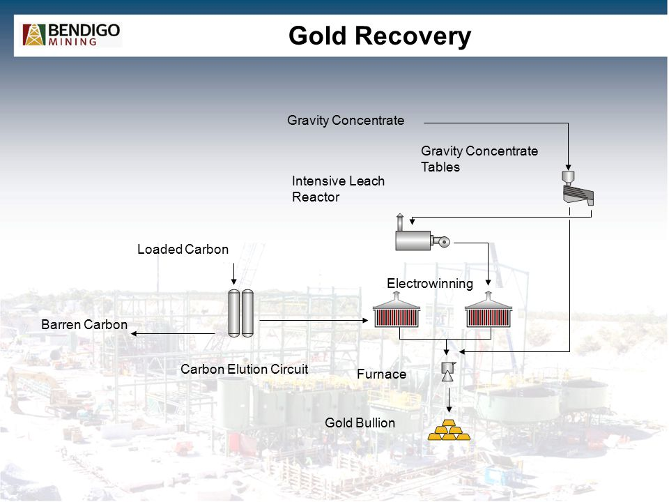 Gold Recovery Gravity Concentrate Gravity Concentrate Tables