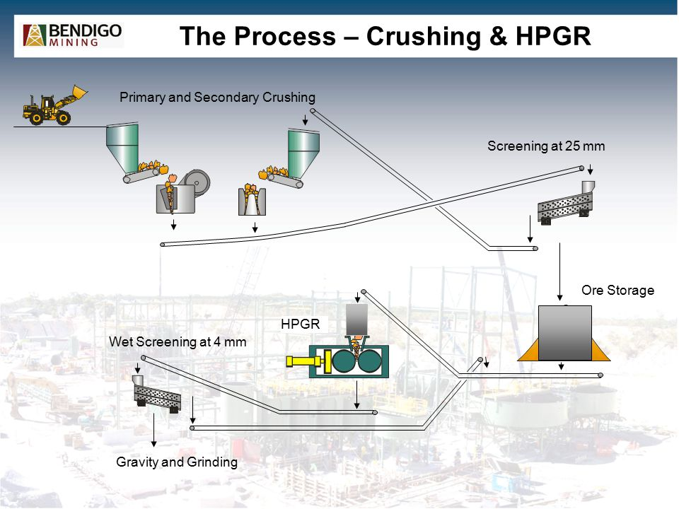 The Process – Crushing & HPGR