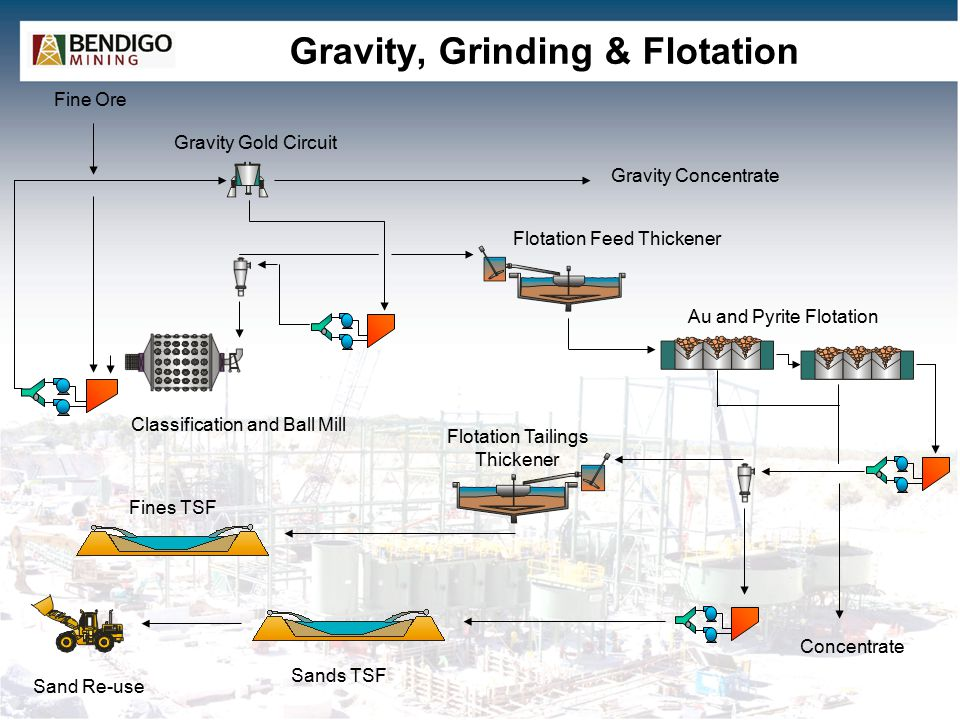 Gravity, Grinding & Flotation