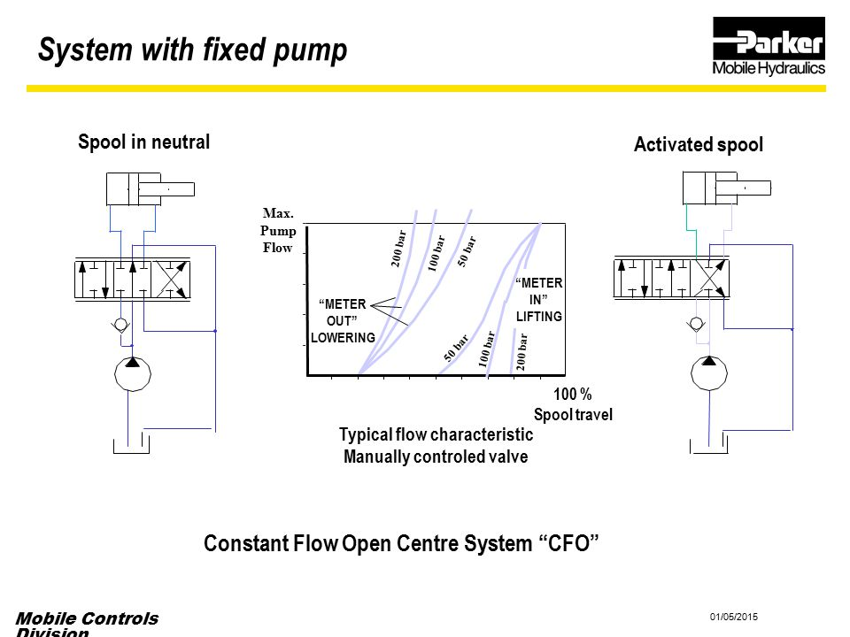System with fixed pump Constant Flow Open Centre System CFO