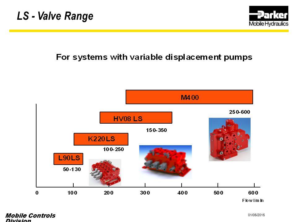 LS - Valve Range