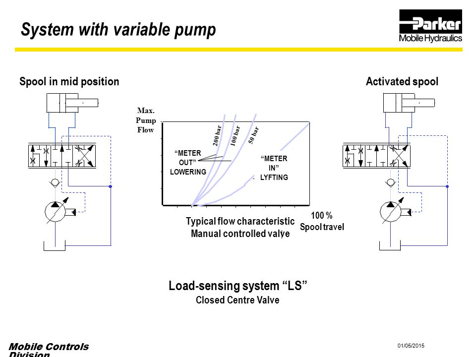Typical flow characteristic Manual controlled valve