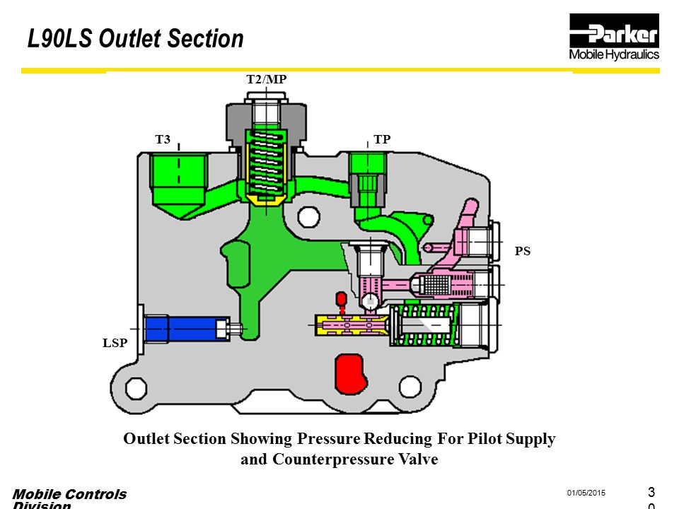 L90LS Outlet Section T2/MP. T3. TP. PS. LSP. Outlet Section Showing Pressure Reducing For Pilot Supply.