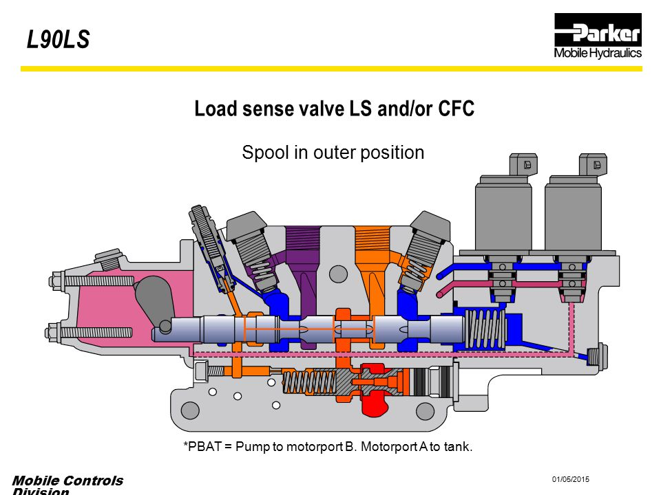 Load sense valve LS and/or CFC