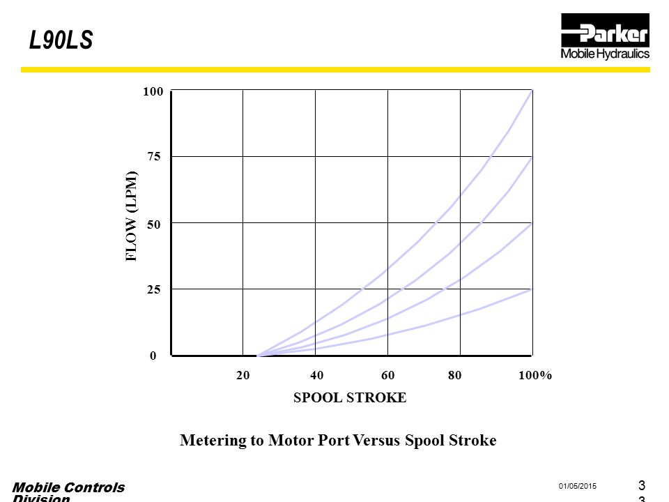 Metering to Motor Port Versus Spool Stroke