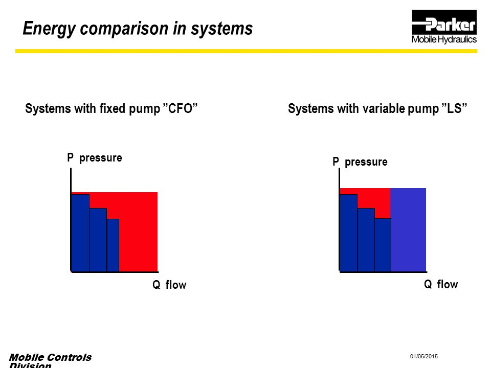 Systems with fixed pump CFO