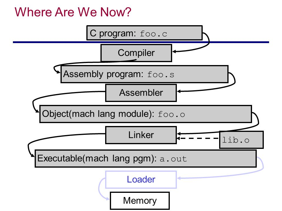 Where Are We Now C program: foo.c Compiler Assembly program: foo.s