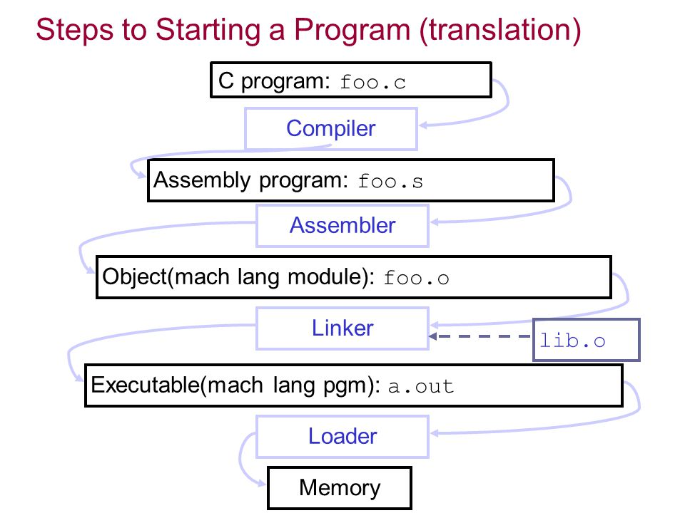 Steps to Starting a Program (translation)