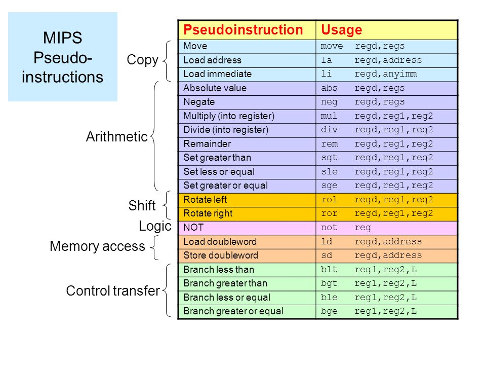 MIPS Pseudo-instructions