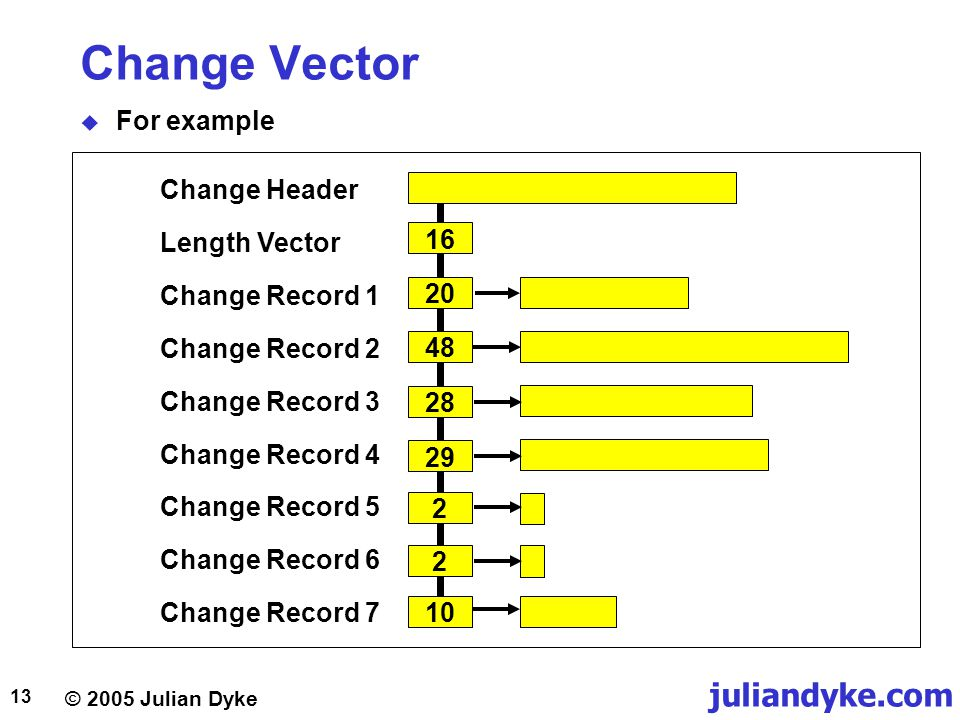 Change Vector For example 10 20 48 2 29 28 16 Change Record 1