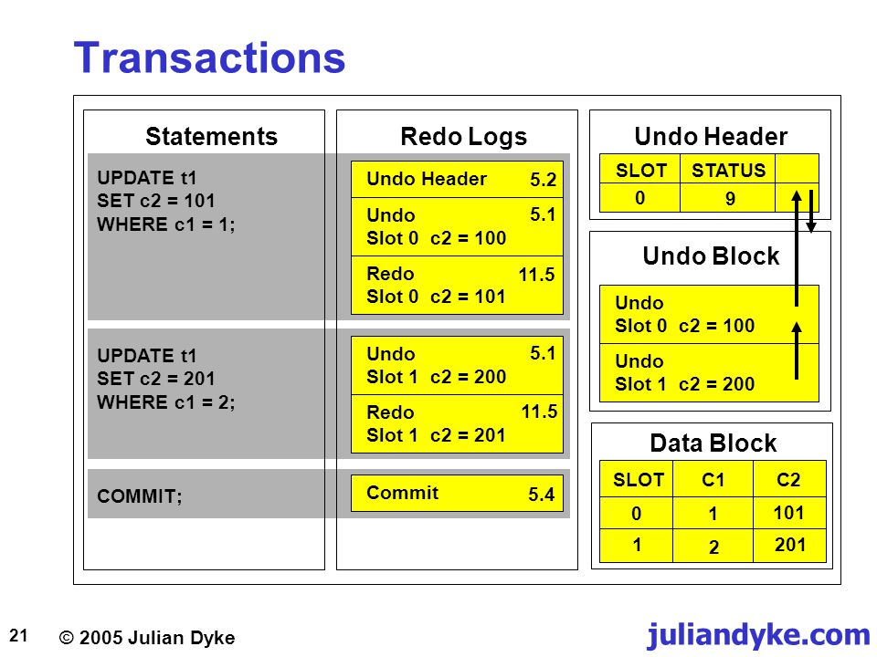 Transactions Statements Redo Logs Undo Header Undo Block Data Block