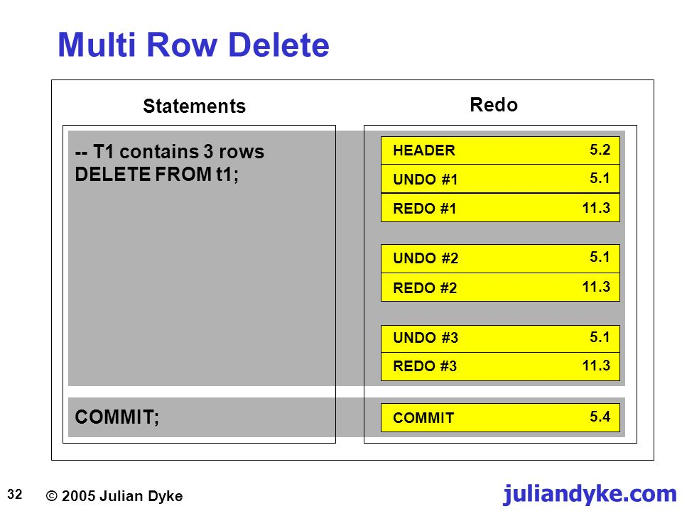 Multi Row Delete Statements Redo -- T1 contains 3 rows DELETE FROM t1;