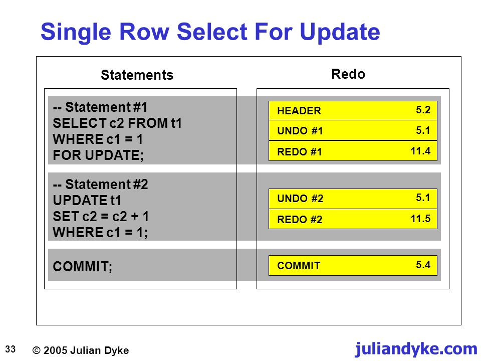 Single Row Select For Update