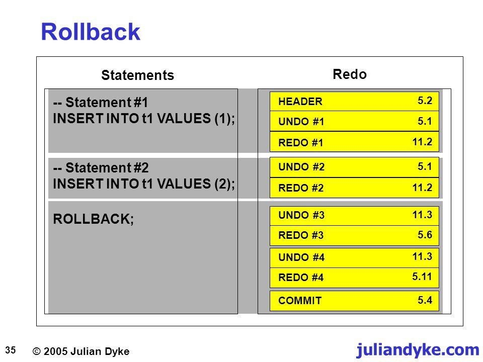 Rollback Statements Redo -- Statement #1 INSERT INTO t1 VALUES (1);
