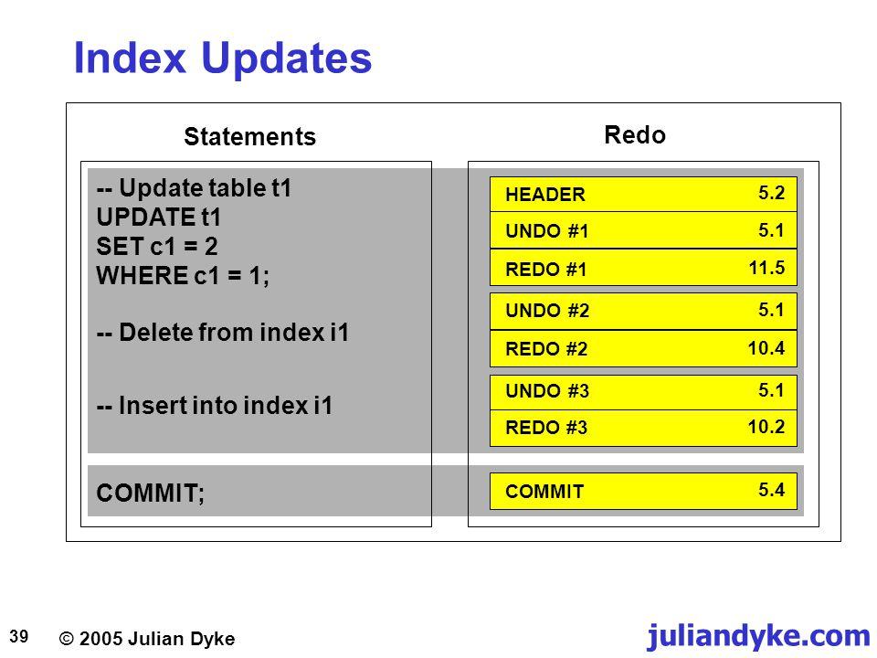 Index Updates Statements Redo