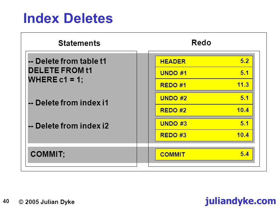 Index Deletes Statements Redo
