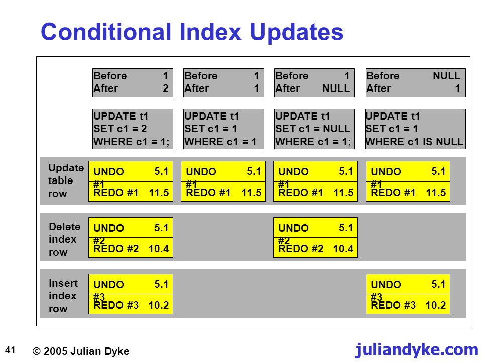 Conditional Index Updates