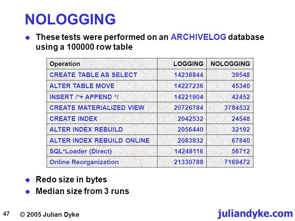 NOLOGGING These tests were performed on an ARCHIVELOG database using a 100000 row table. Operation.